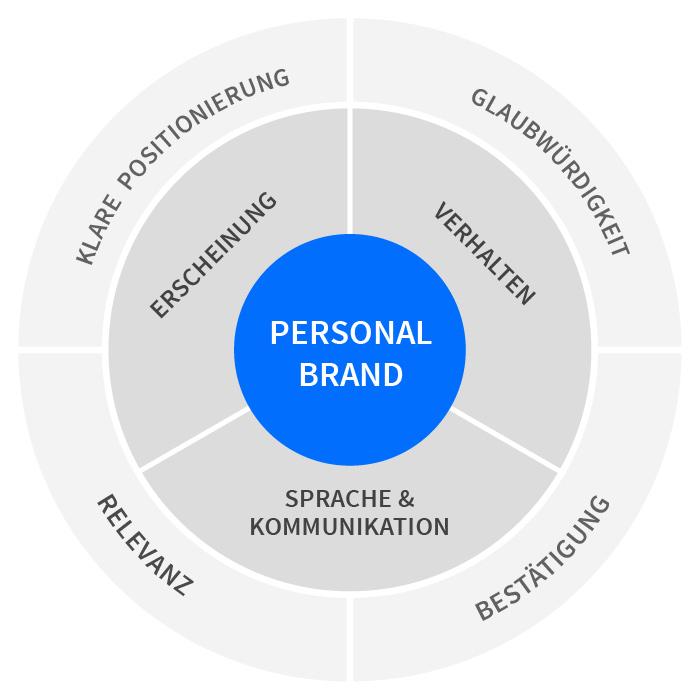 Personal Branding Bausteine und Faktoren