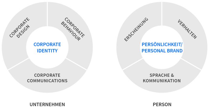 Personal Branding und Corporate Identity