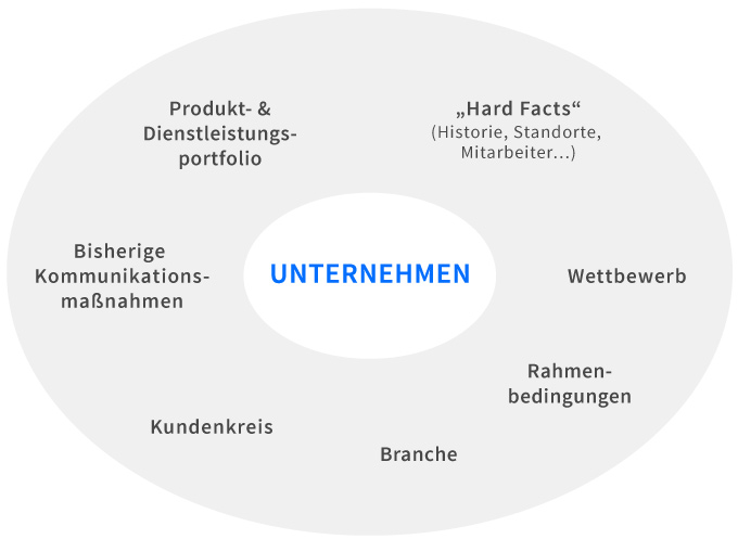 Website-Konzeption: Analyse des Unternehmens und seiner Einflussfaktoren.