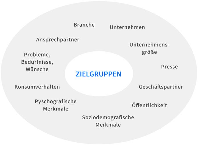 Website-Konzeption: Analyse der verschiedenen Zielgruppen.