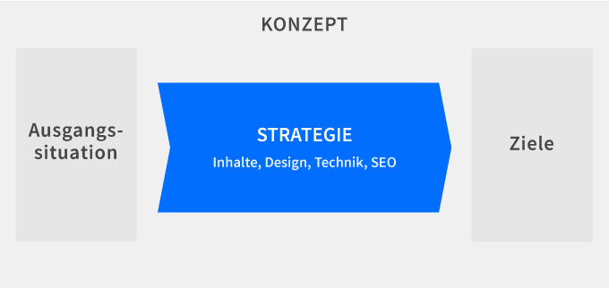 Strategie und die Einflussfaktoren: Inhalte, Design, Technik, SEO.